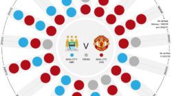 Derby Manchester City Vs Manchester United